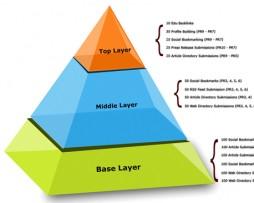 piramide-enlaces-posicionandotuweb